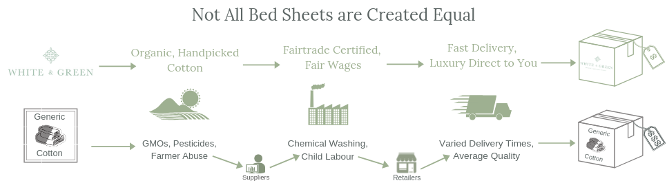 Not all bed sheets are created equal