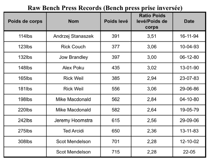 raw-bench-press-records