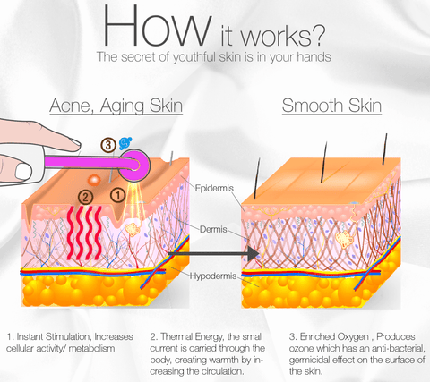How To Use Electrotherapy Beauty Device