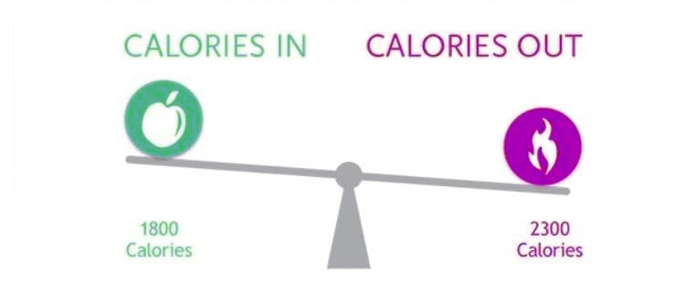 Calorie Deficit illustration.