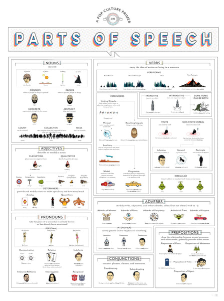 Pop Culture Primer on Parts of Speech Poster