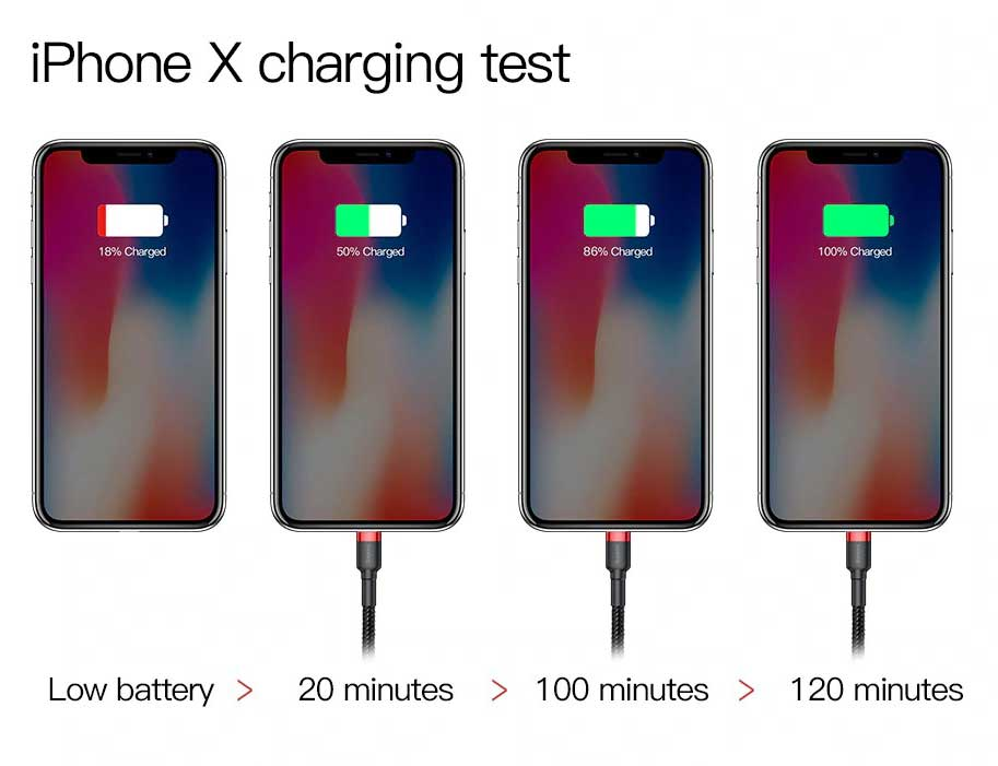 Wear-Resistant Lightening Cable for Iphone - 2.4A Quick Charge iphone charging speed test