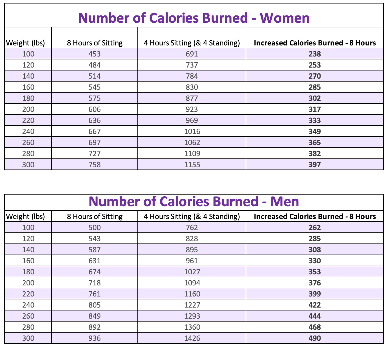Calories Burned Using a Standing Desk