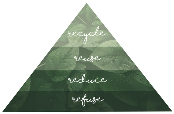 the 5 Rs pyramid Recycling zero waste New Zealand