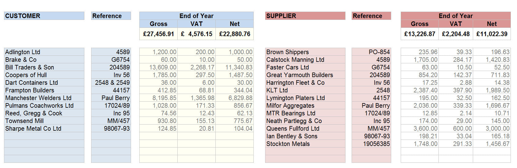 Accounting Spreadsheet for Debtors