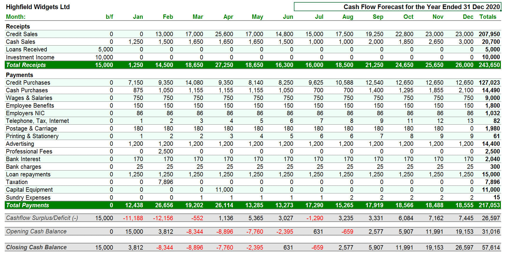 Cash Flow Forecaster Template