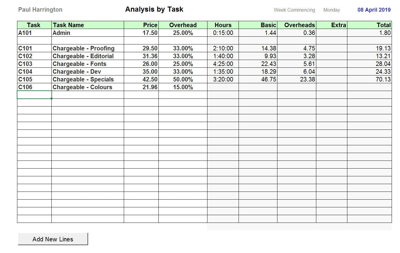 Timesheet Spreadsheet - Task Analysis