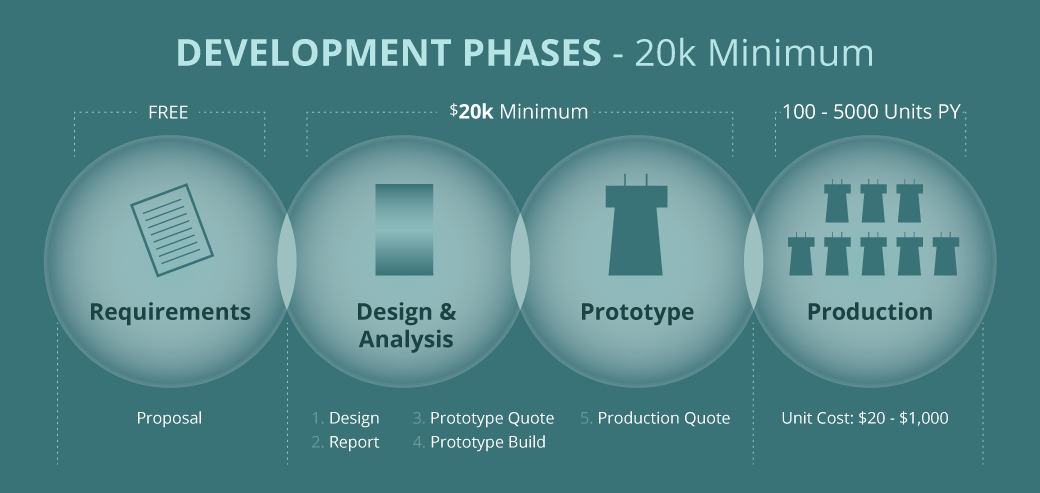 piezo development phases
