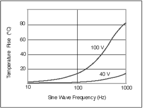 piezo-stack-frequency-temperature