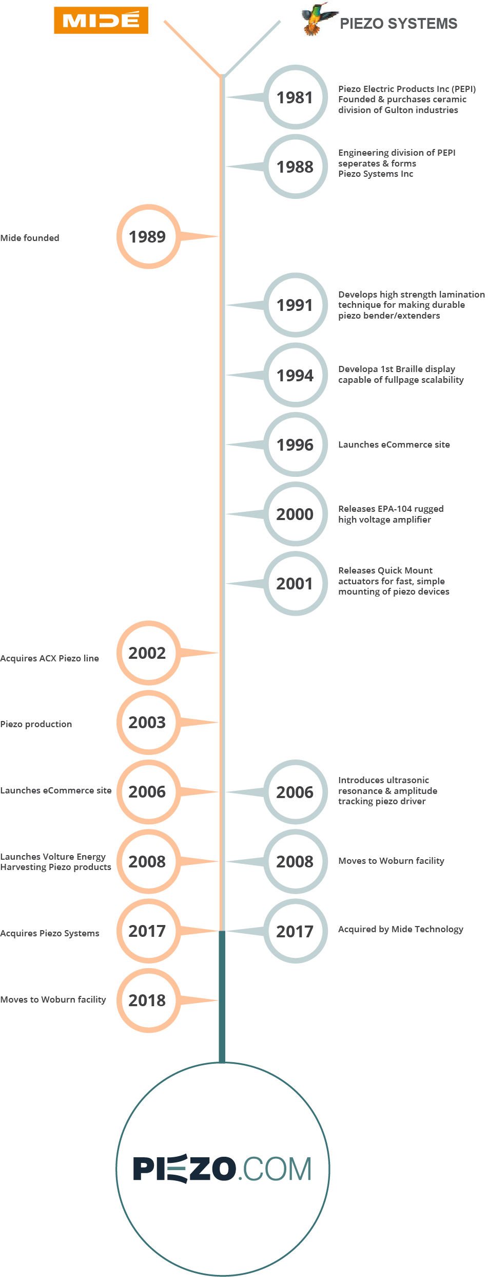 mide and piezo systems timeline