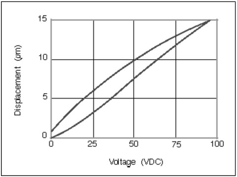 piezo-voltage-deflection-stack