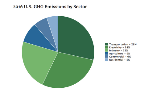 US GHG Emissions by Sector in 2016, EPA - RePrint Carbon Footprint Tracker