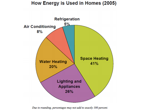 Energy Consumption Average American Home RePrint Carbon Footprint Tracker