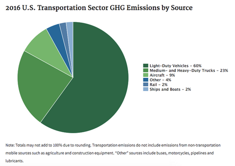 US GHG Transportation Emissions by Category, EPA - RePrint Carbon Footprint Tracker