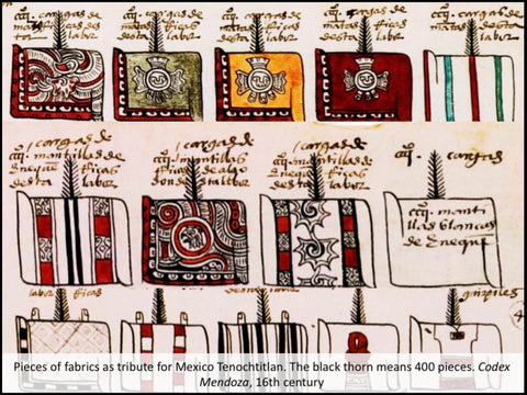 Drawings from Codex Mendoza of prehispanic textiles in Mexico
