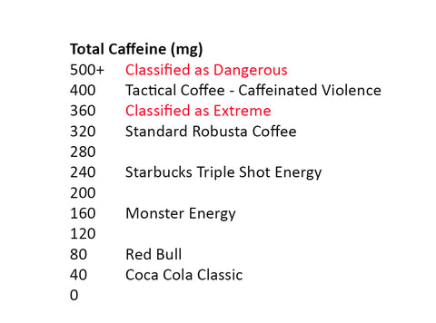 Caffeine Content of Caffeinated Violence by Tactical Coffee.