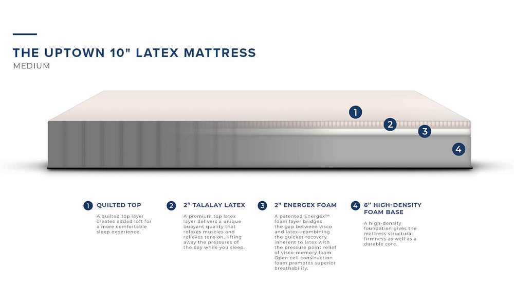 "The Uptown 10"" Latex Mattress - Feature Diagram"