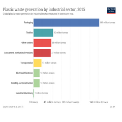 Industry waste generated statistics packaging