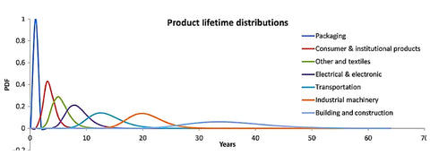 packaging pollution lifespan