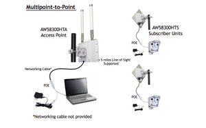 AW58100HTA 5.8 GHz Outdoor 100 Mbps Wireless Ethernet Access Point Radio