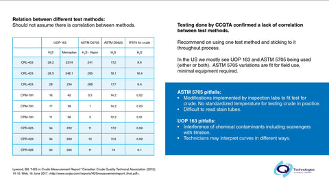 Comparative of Alternative H2S Testing Methods