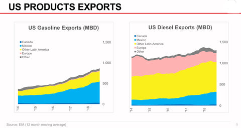 US Gasoline and Diesel Exports 2014-2018