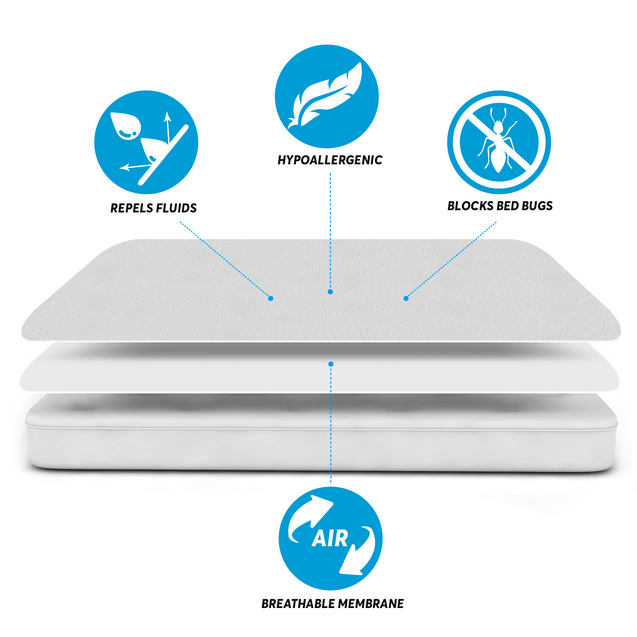 Waterproof Mattress Protector and 2 Free Pillow Protectors