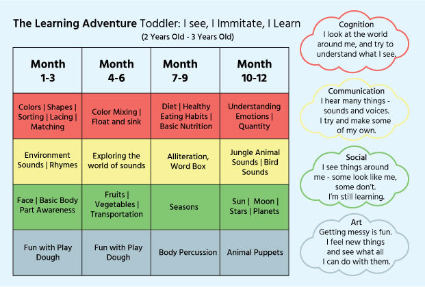Learning goals and milestones for 2-3 year olds