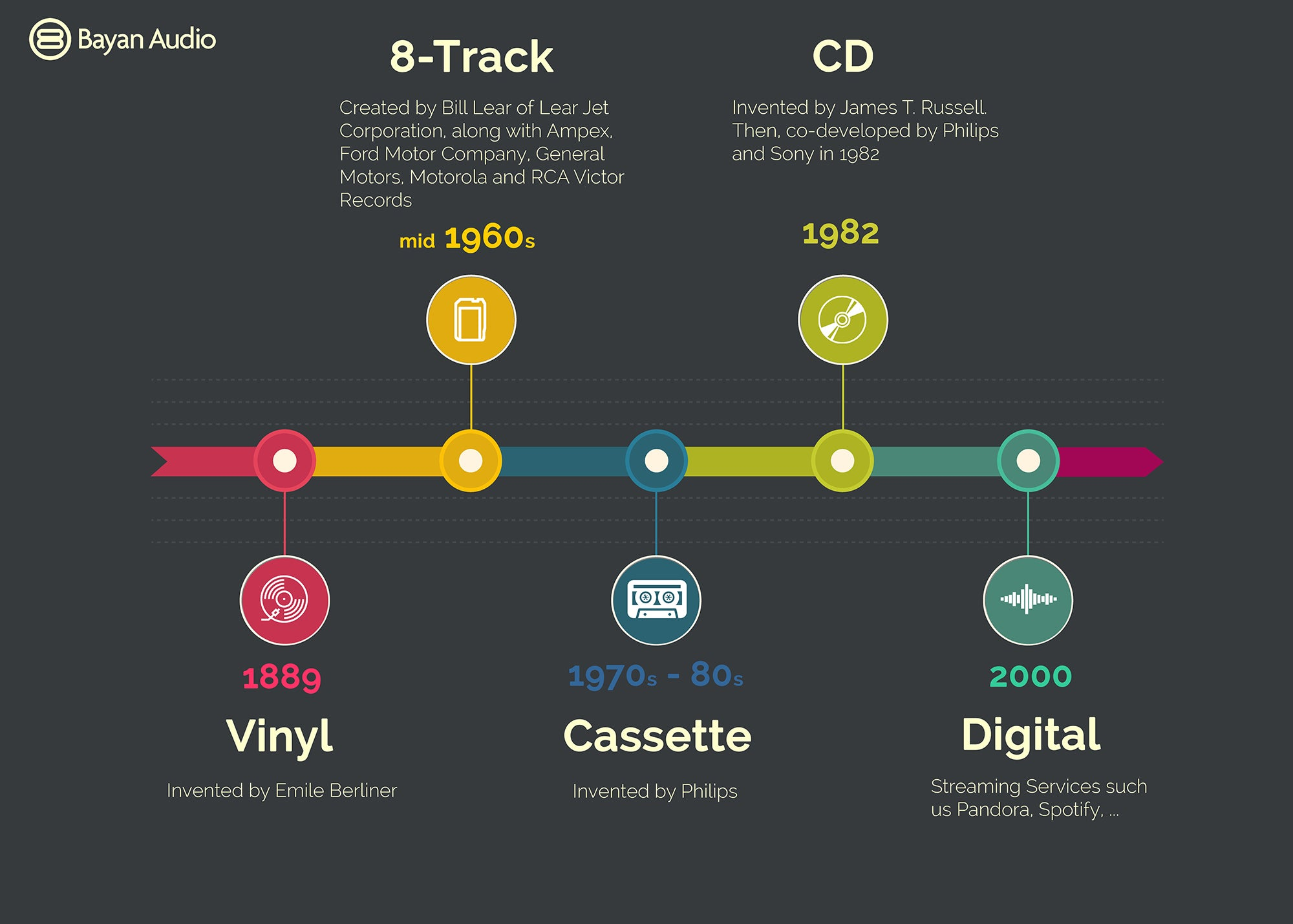 Audio formats infographic
