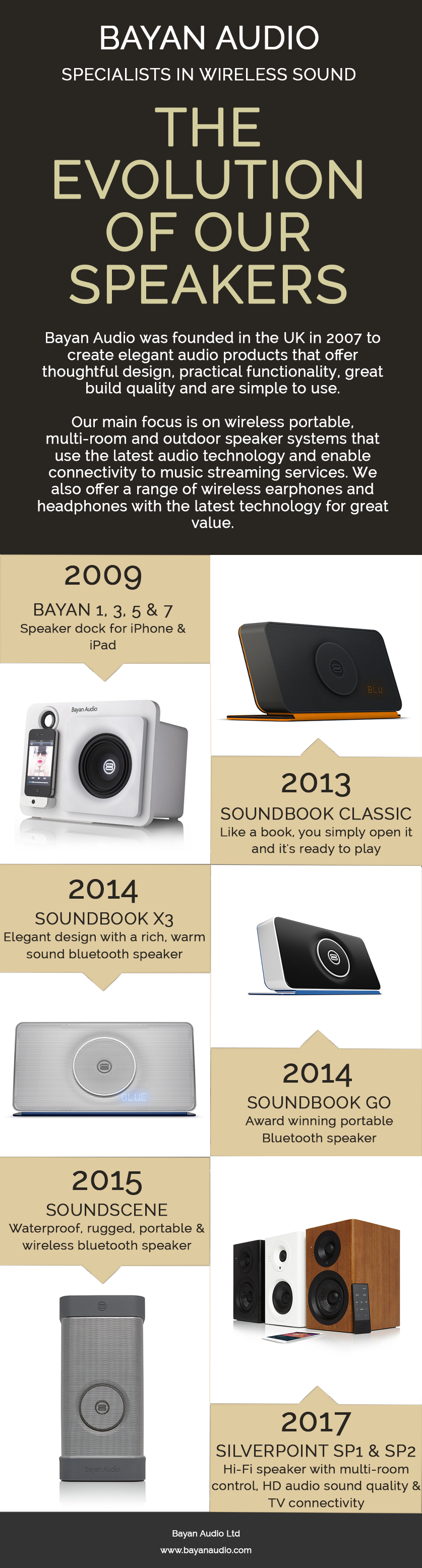 Bayan Audio infographic - The evolution of our speaker