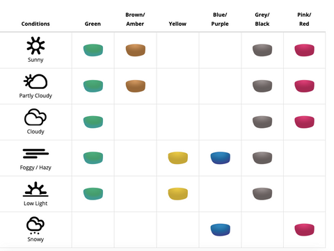 Crann Sustainable Sunglasses - Lens Colour -why lens colour matter