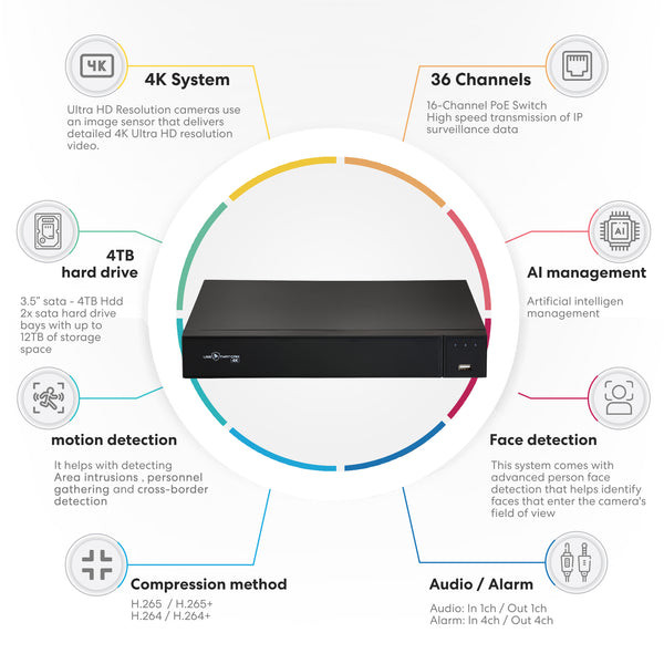 Usethatcam 4K Ultra HD 36-Channel Security NVR + 16 channel PoE Switch, and 1x 4TB Hard Drives