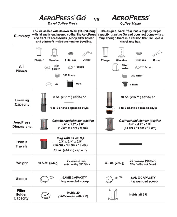Aeropress Go Coffee Maker - أيروبريس للسفر - Specialty Hub
