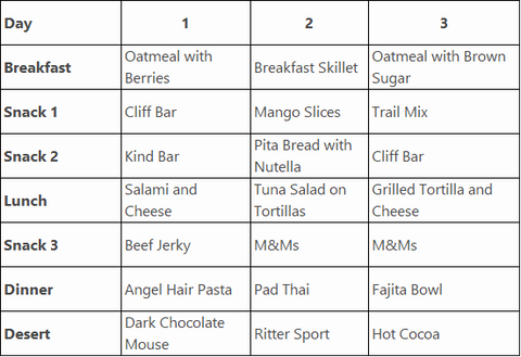 Backpacking Food, Backpacking Food Meal Plan, Backpacking PLanning, Camp Food,
