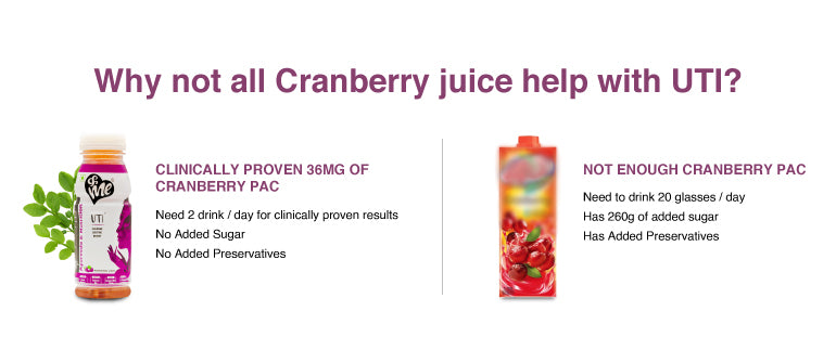 &Me UTI drink vs market Cranberry juices