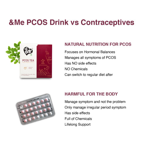 &Me PCOS tea vs contraceptives
