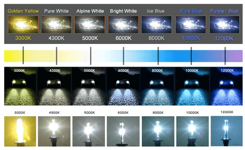 car headlight colour differences