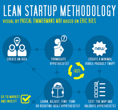 Lean Startup Methodology - Or why we will never be Kraken Dice