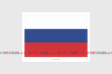Russia Flag Sticker, Weatherproof Vinyl Russian Flag Stickers