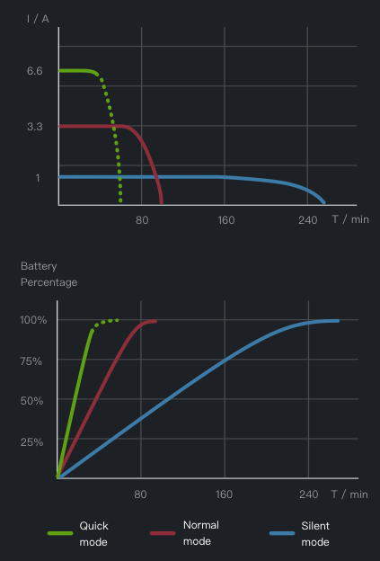 DJI Battery Station charging modes