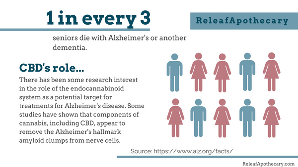 Facts on Alzheimer's