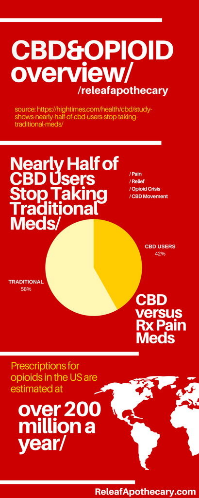 CBD and Opiate Addiction