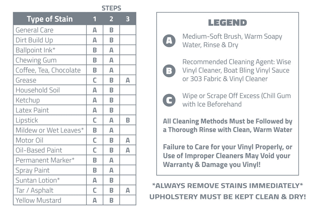 Wise Marine Vinyl Care Chart