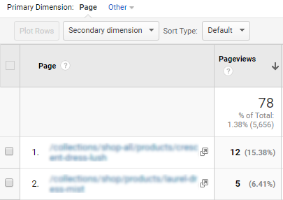 Google Analytics Content Reports Pageviews