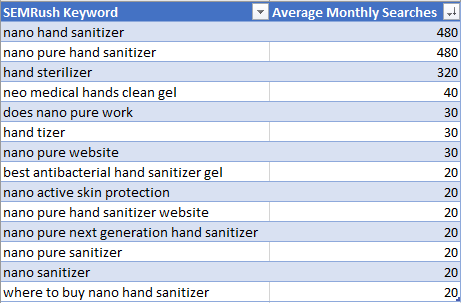 Sample keywords and their SEMRush search volumes