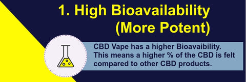 CBD Vape Bio-availability Fact
