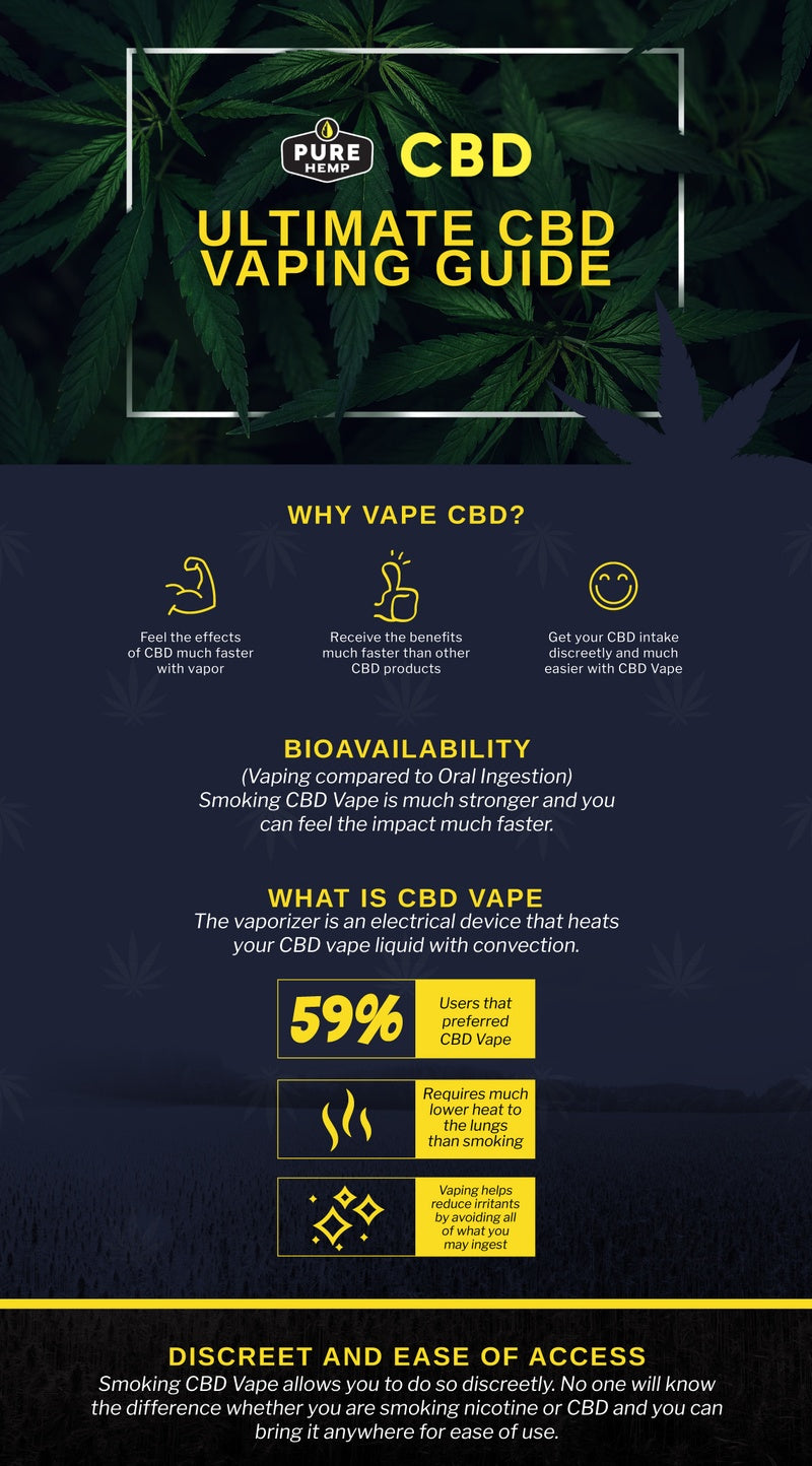 CBD Vape Guide