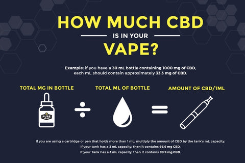 CBD Vape Dosage Formula