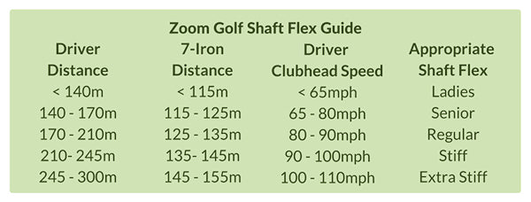 Zoom Golf Shaft Flex Guide