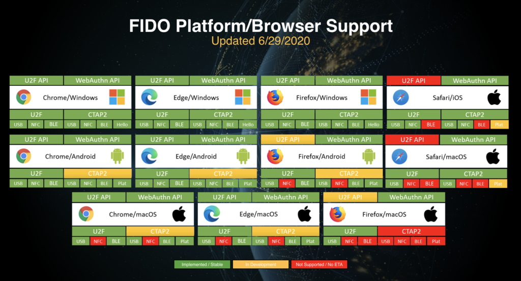 FIDO2 Supported browsers